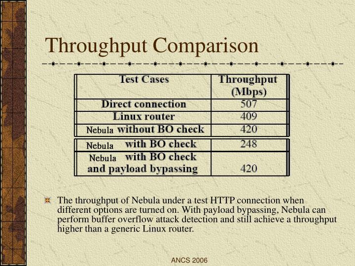 Throughput Comparison