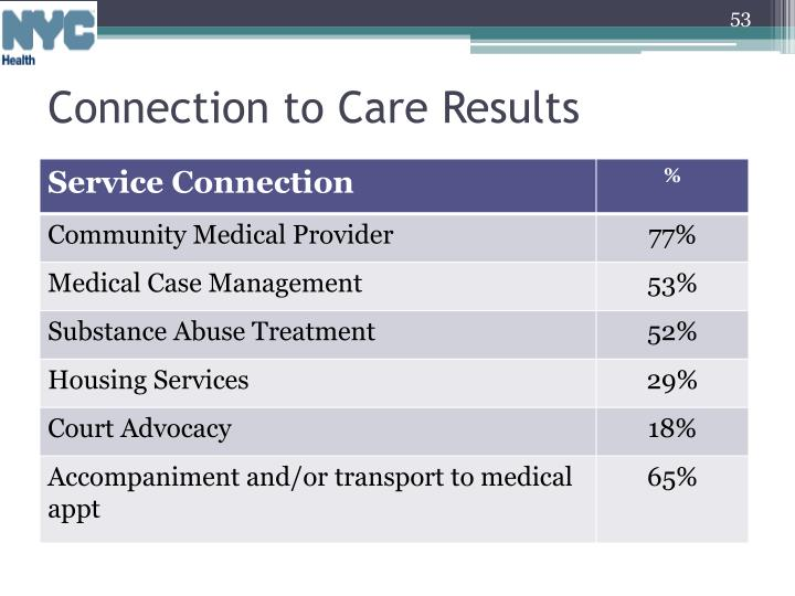 Nearly 80% of clients in who receive a discharge plan were connected to care, post-release. Along with primary medical care, clients were also connected to:
