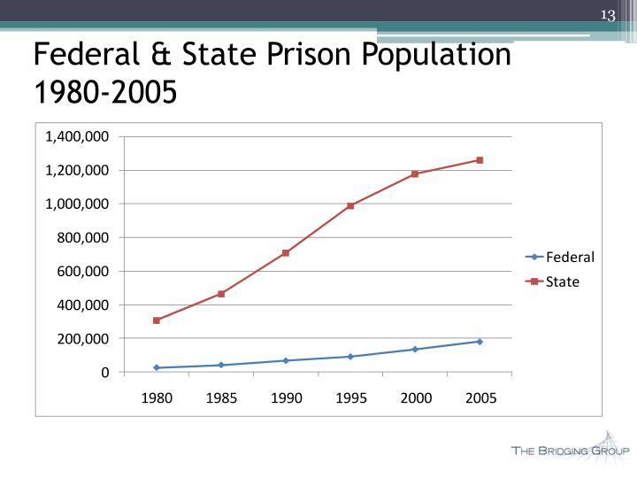 Federal & State Prison Population
