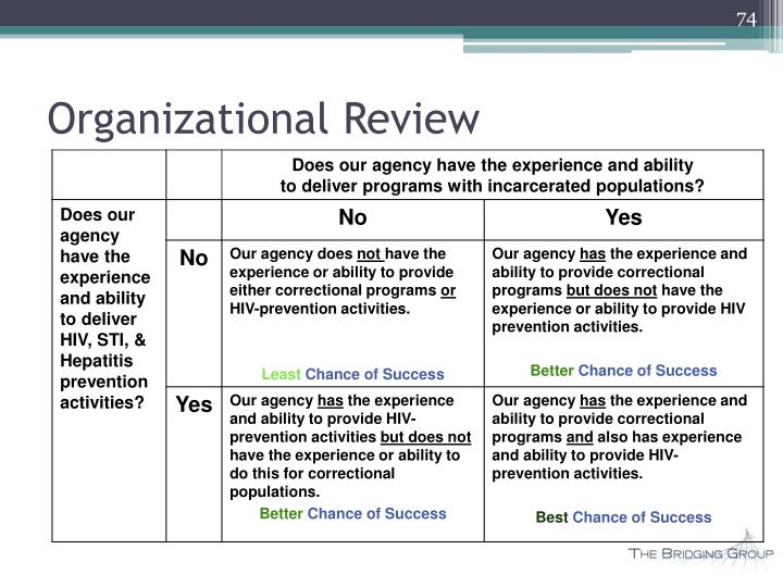 Organizational Review