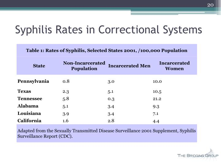 Syphilis Rates in Correctional Systems