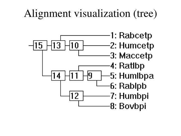 Alignment visualization (tree)