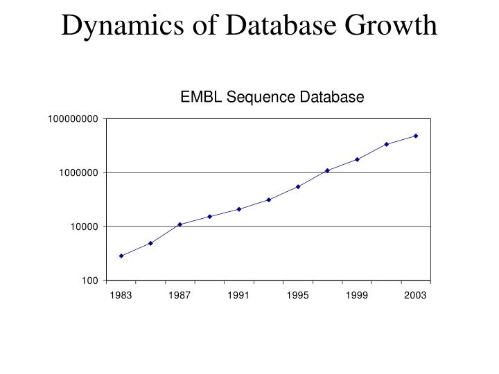 Dynamics of Database Growth