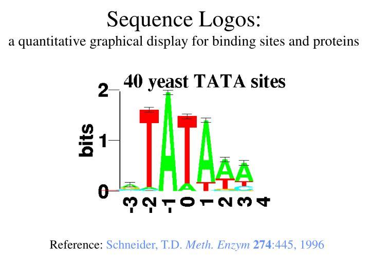 Sequence Logos: