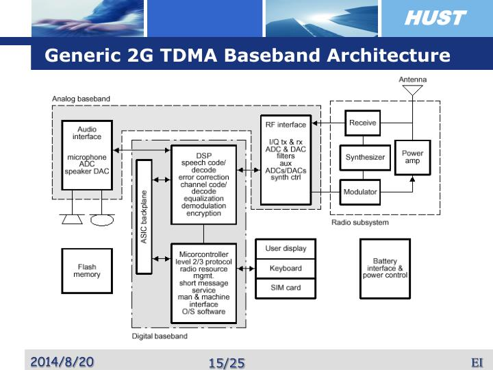 Generic 2G TDMA Baseband Architecture