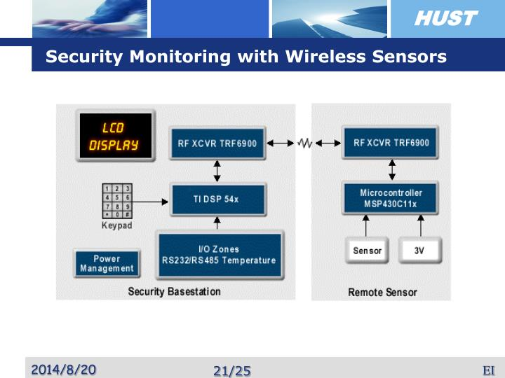 Security Monitoring with Wireless Sensors