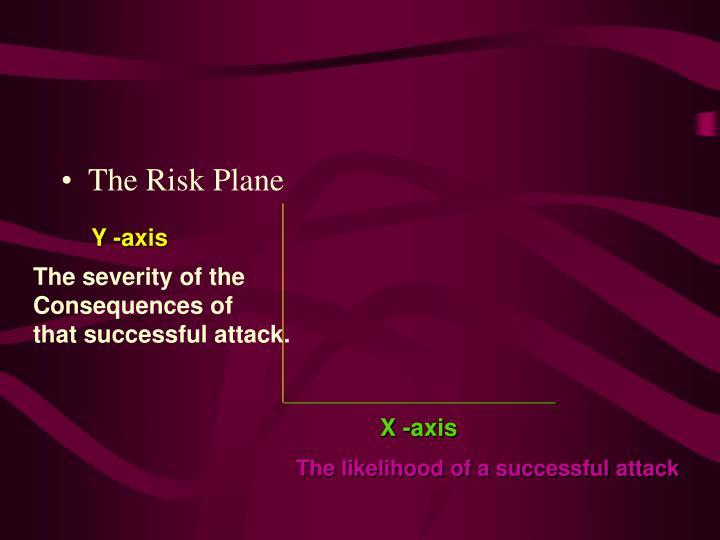 The Risk Plane