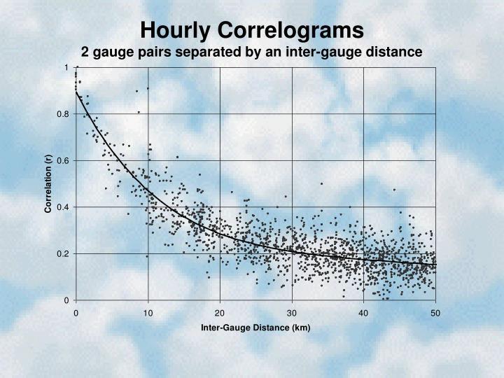 Hourly Correlograms