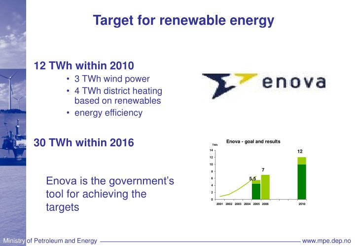 Target for renewable energy