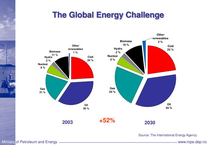 The Global Energy Challenge