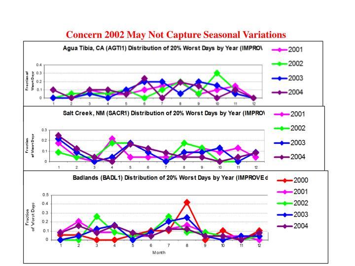 Concern 2002 May Not Capture Seasonal Variations