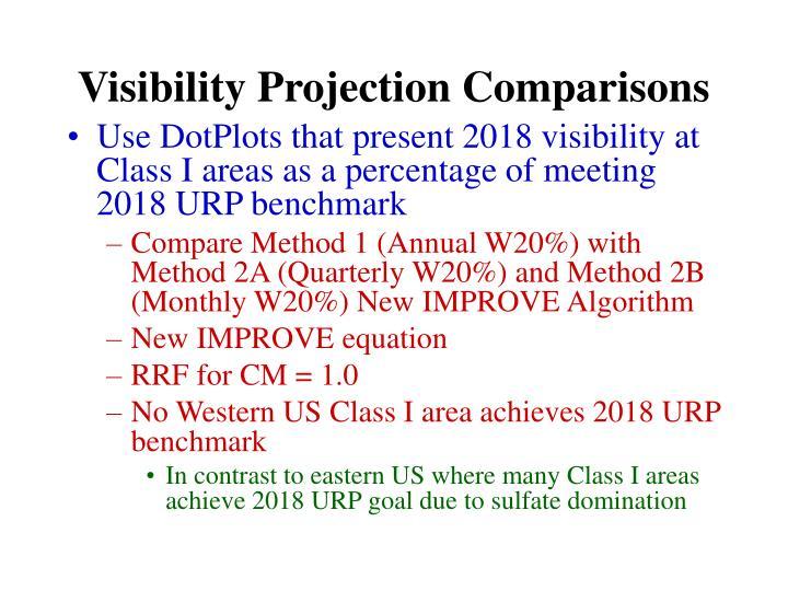 Visibility Projection Comparisons