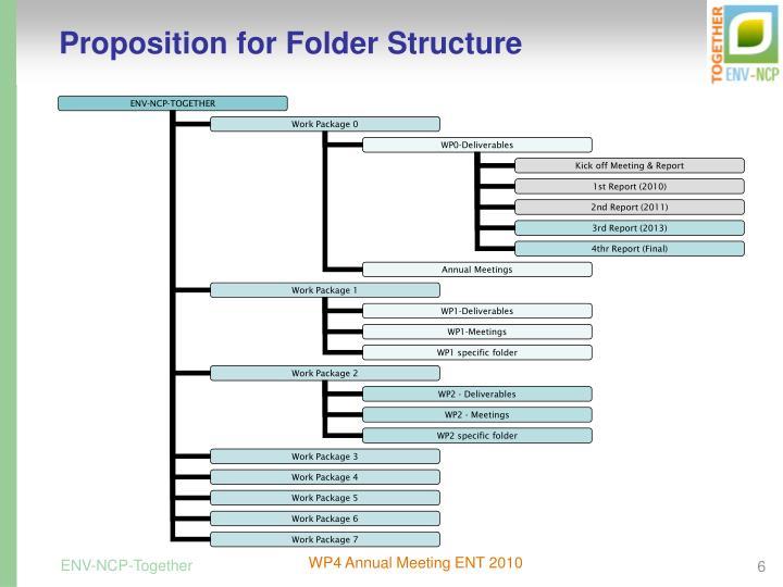 Proposition for Folder Structure