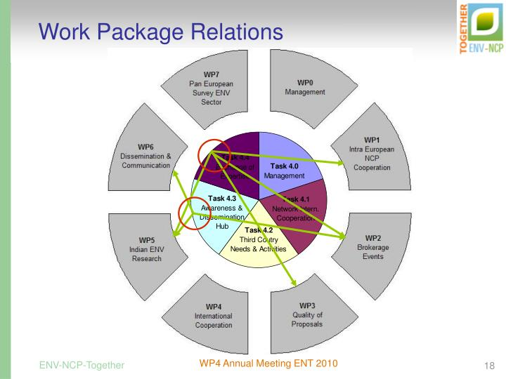 Work Package Relations