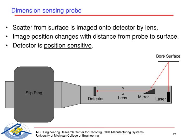 Scatter from surface is imaged onto detector by lens.