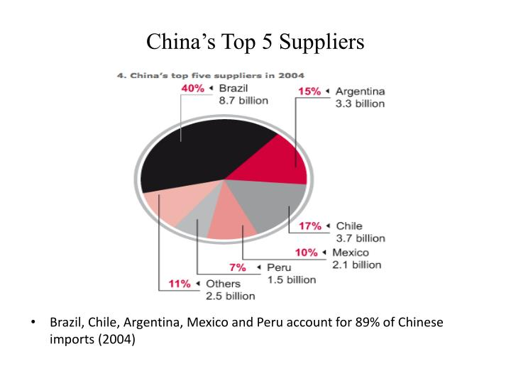 China's Top 5 Suppliers