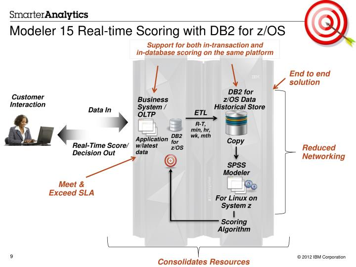Modeler 15 Real-time Scoring with DB2 for z/OS