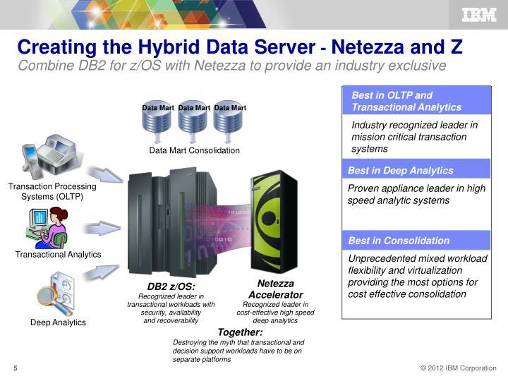 Creating the Hybrid Data Server