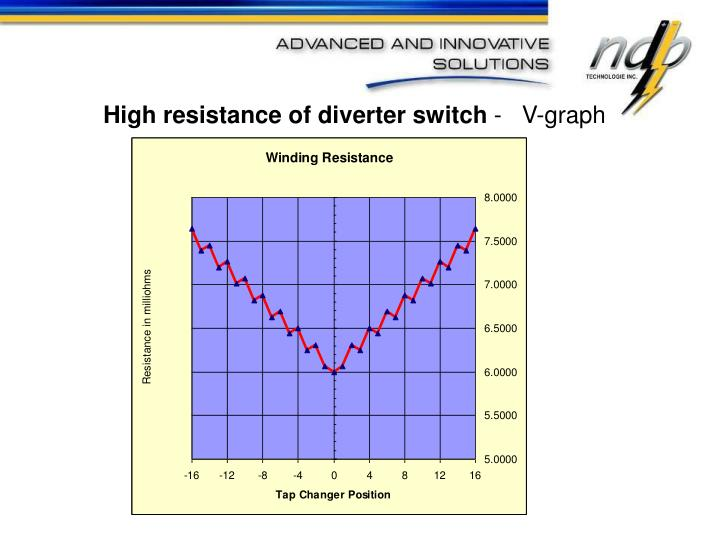 High resistance of diverter switch