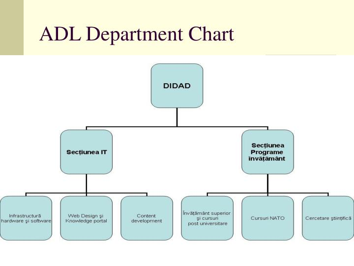 ADL Department Chart