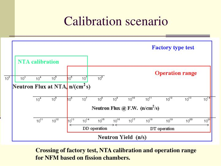 Calibration scenario
