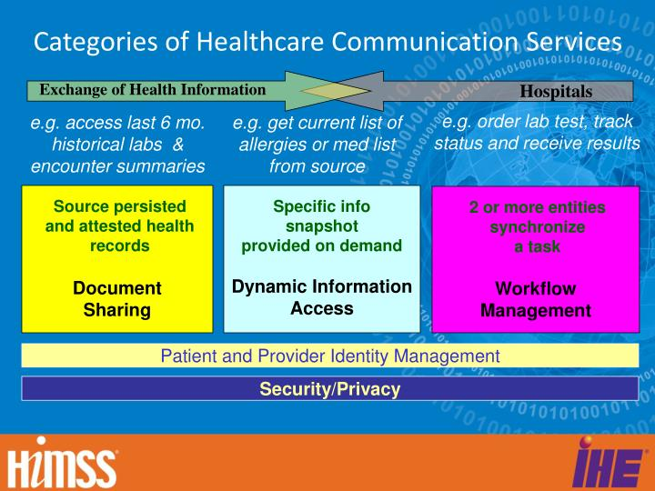 Categories of Healthcare Communication Services