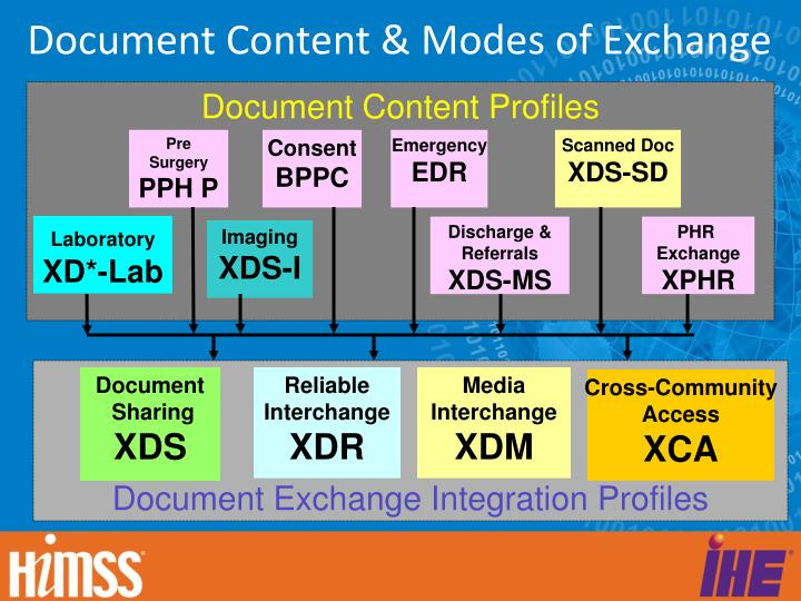 Document Content & Modes of Exchange