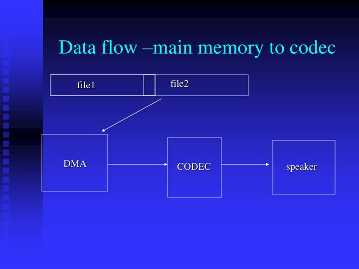 Data flow –main memory to codec