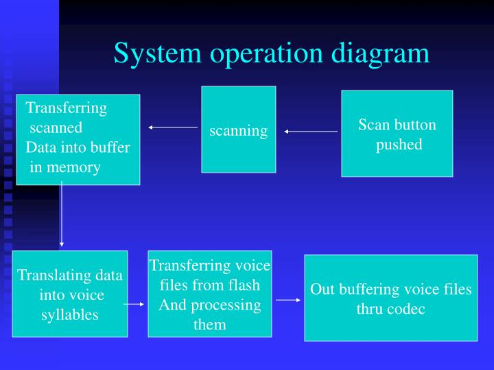 System operation diagram