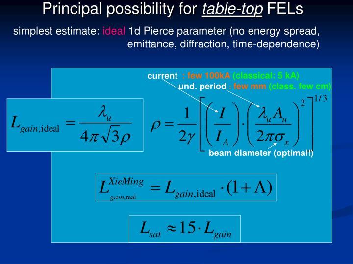Principal possibility for