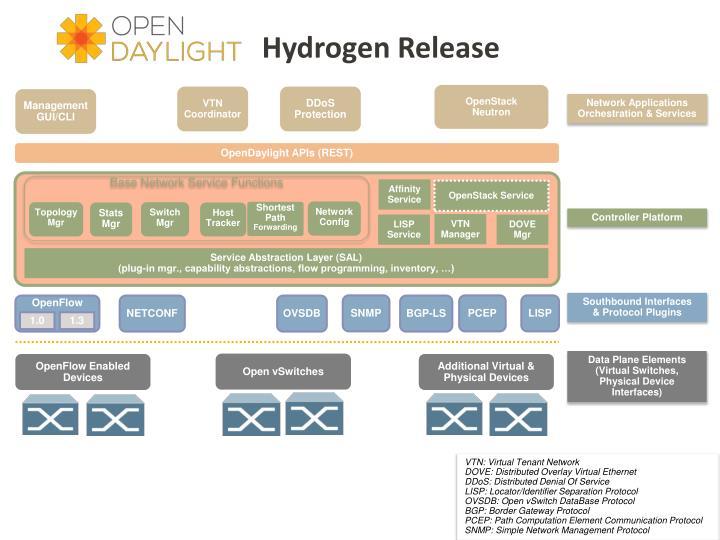 Hydrogen Release