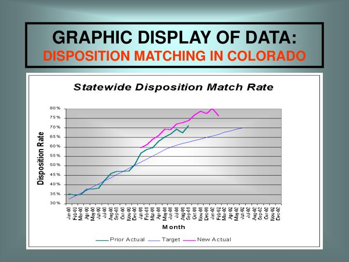 GRAPHIC DISPLAY OF DATA: