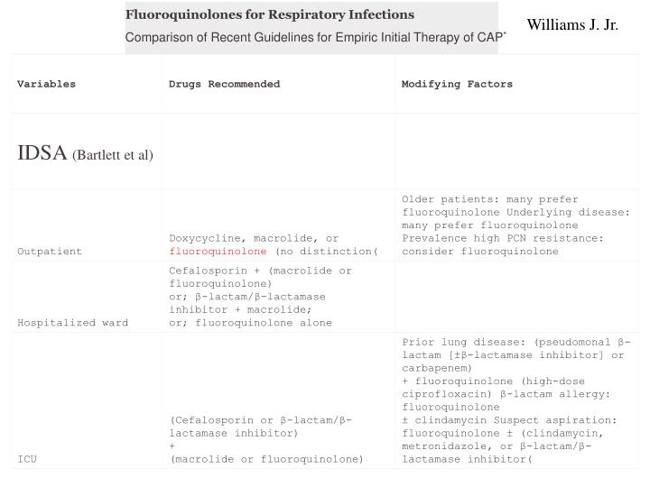 Fluoroquinolones for Respiratory Infections