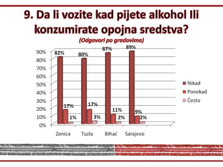 9. Da li vozite kad pijete alkohol Ili konzumirate opojna sredstva?