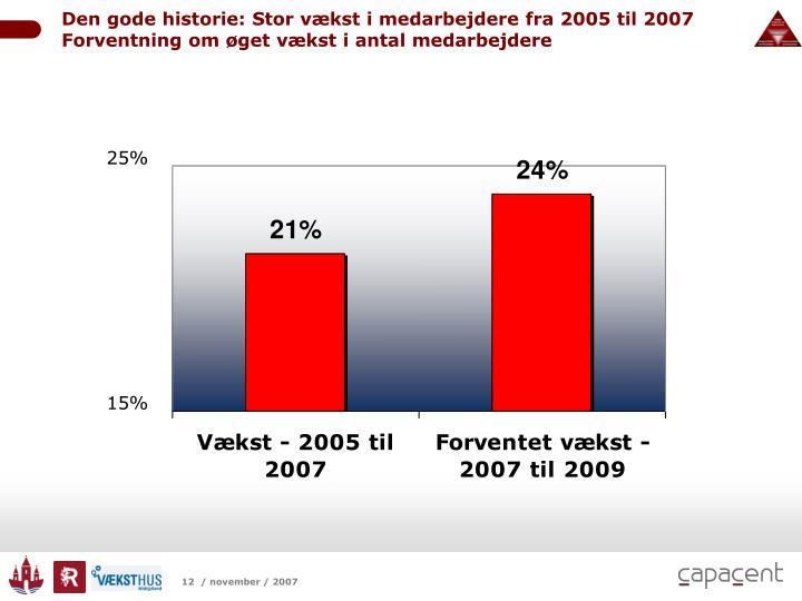 Den gode historie: Stor vækst i medarbejdere fra 2005 til 2007