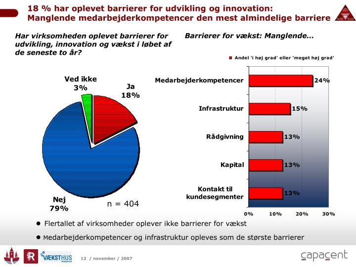 18 % har oplevet barrierer for udvikling og innovation: