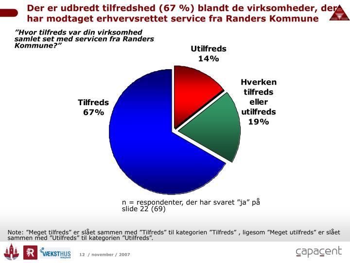 Der er udbredt tilfredshed (67 %) blandt de virksomheder, der har modtaget erhvervsrettet service fra Randers Kommune