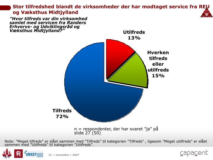 Stor tilfredshed blandt de virksomheder der har modtaget service fra REU og Væksthus Midtjylland