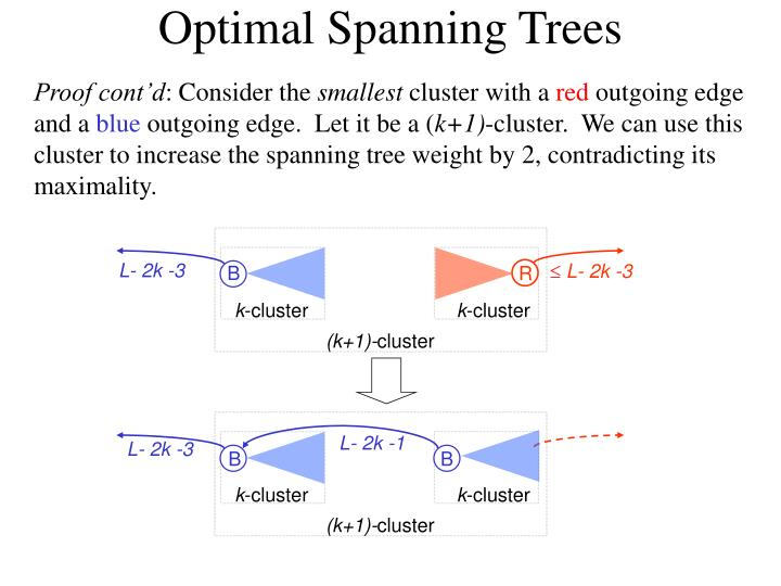 Optimal Spanning Trees