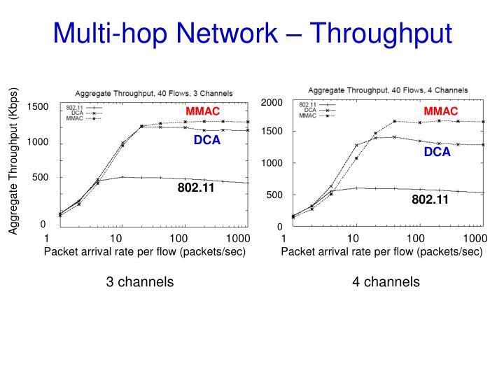 Multi-hop Network – Throughput