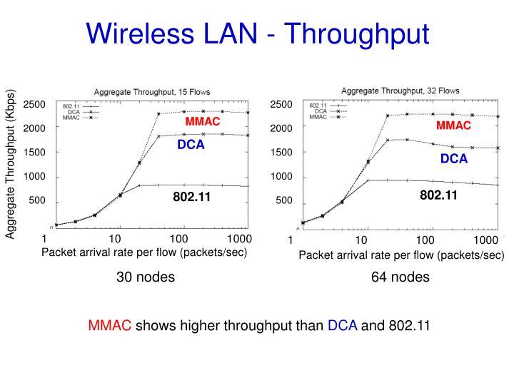Wireless LAN - Throughput