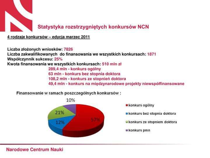 Statystyka rozstrzygniętych konkursów NCN