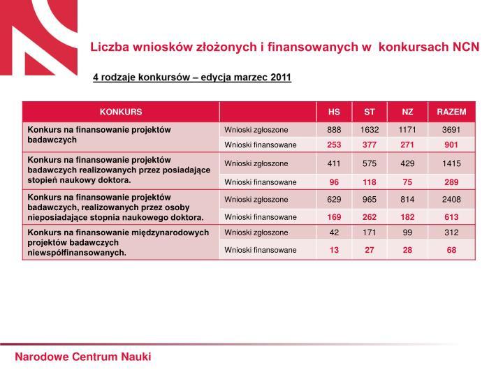 Liczba wniosków złożonych i finansowanych w  konkursach NCN