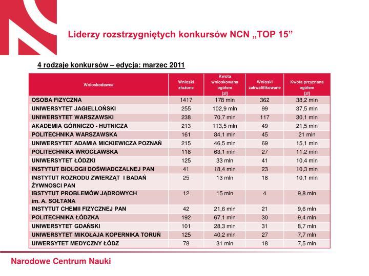 """Liderzy rozstrzygniętych konkursów NCN """"TOP 15"""""""