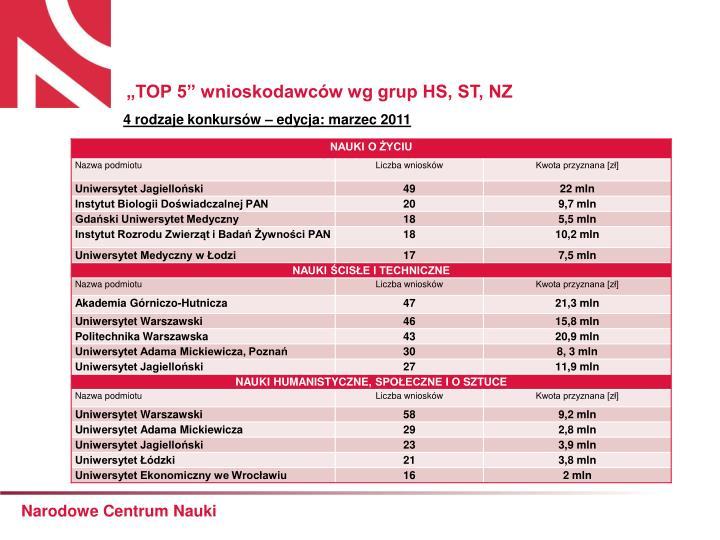 """""""TOP 5"""" wnioskodawców wg grup HS, ST, NZ"""