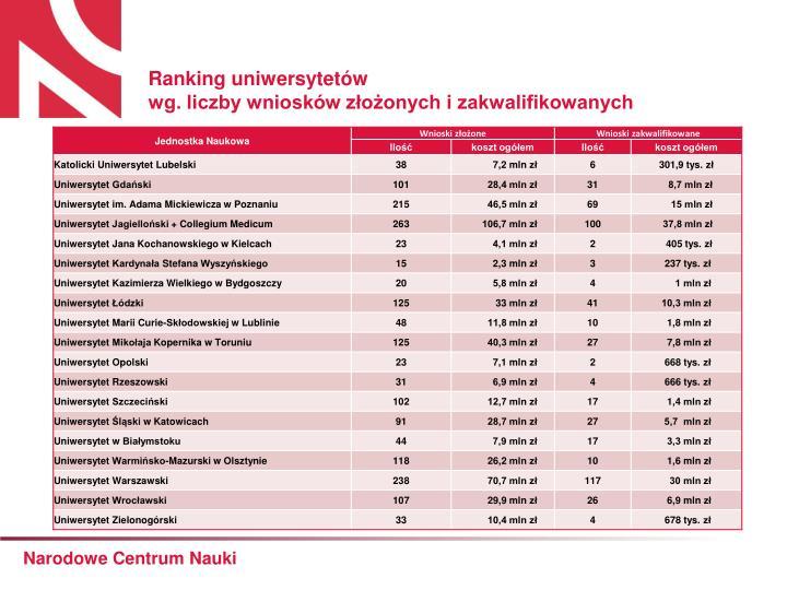 Ranking uniwersytetów