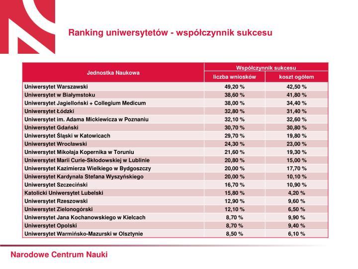 Ranking uniwersytetów - współczynnik sukcesu