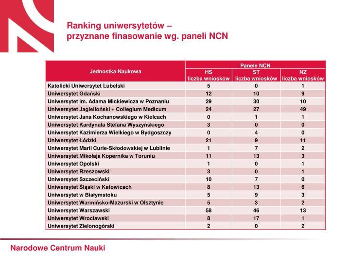 Ranking uniwersytetów –