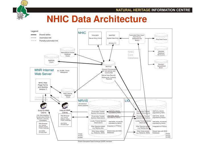 NHIC Data Architecture