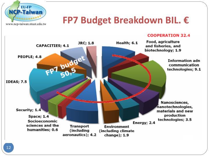 FP7 Budget Breakdown BIL.